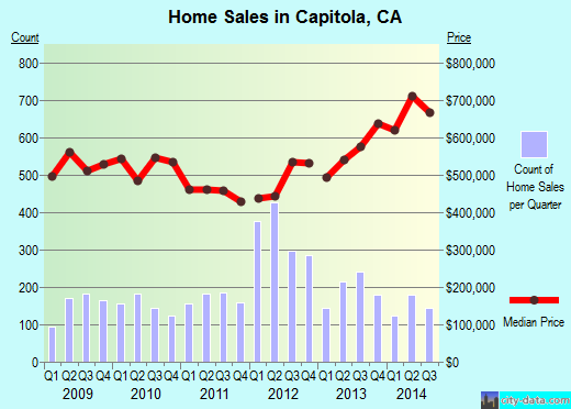 Capitola,CA real estate house value index trend