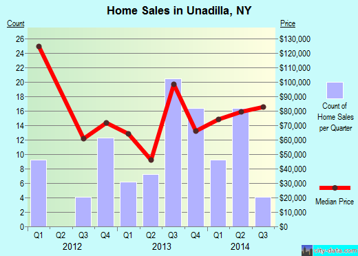 Unadilla,NY real estate house value index trend