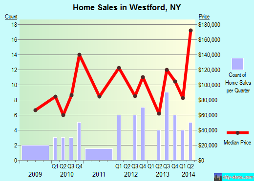 Westford,NY real estate house value index trend