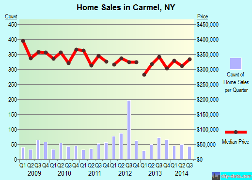 Carmel,NY real estate house value index trend