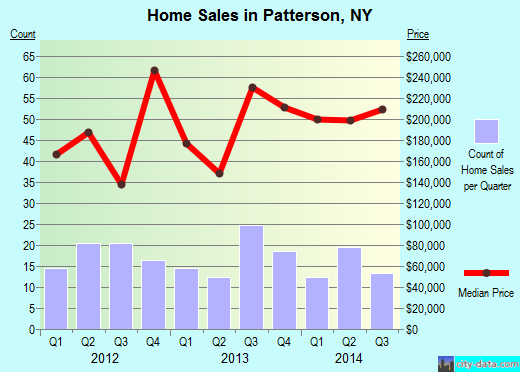 Patterson,NY real estate house value index trend