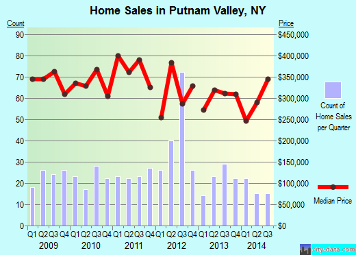 Putnam Valley,NY real estate house value index trend