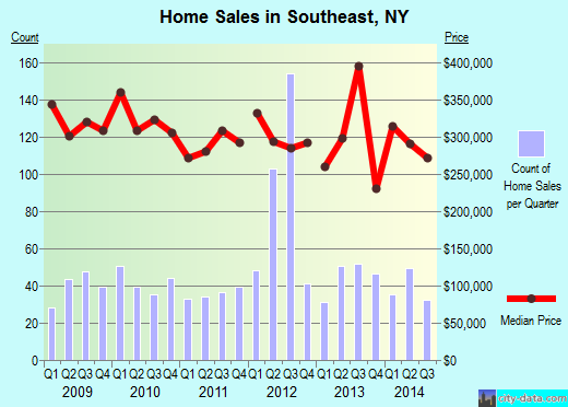 Southeast,NY real estate house value index trend