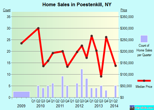 Poestenkill,NY real estate house value index trend
