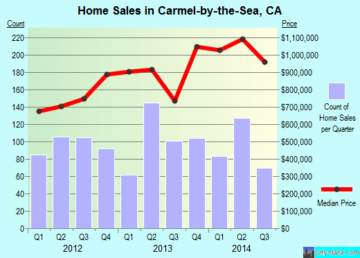 Carmel-by-the-Sea,CA real estate house value index trend