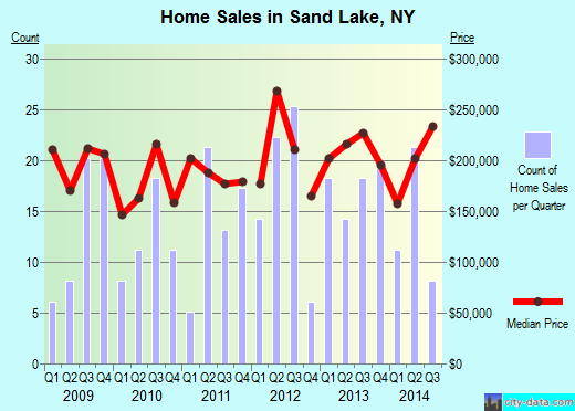 Sand Lake,NY real estate house value index trend