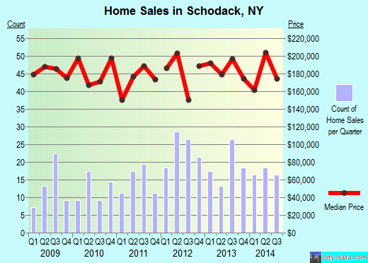 Schodack,NY real estate house value index trend