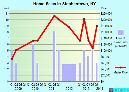 Stephentown,NY real estate house value index trend