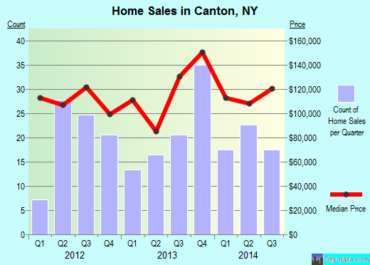 Canton,NY real estate house value index trend