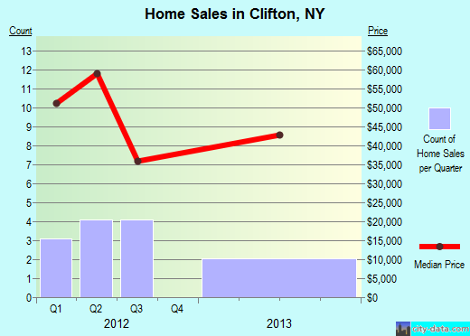Clifton,NY real estate house value index trend