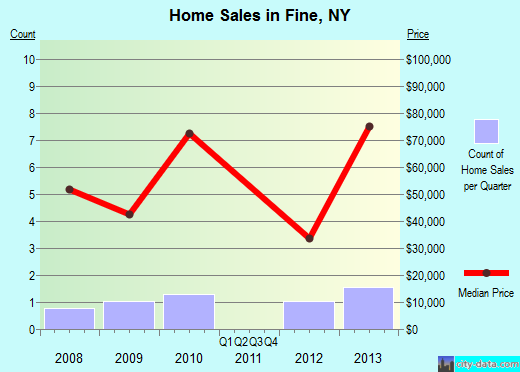 Fine,NY real estate house value index trend
