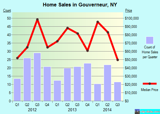 Gouverneur,NY real estate house value index trend