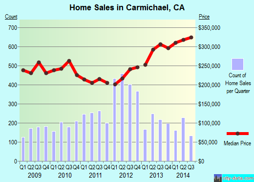Carmichael,CA real estate house value index trend