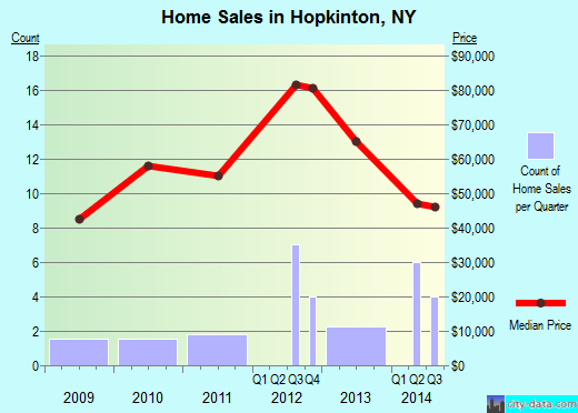 Hopkinton,NY real estate house value index trend