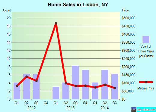 Lisbon,NY index of house prices