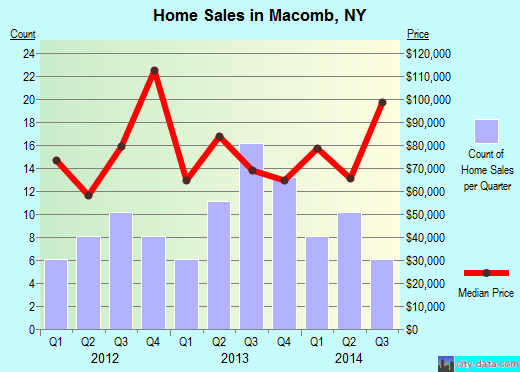 Macomb,NY real estate house value index trend