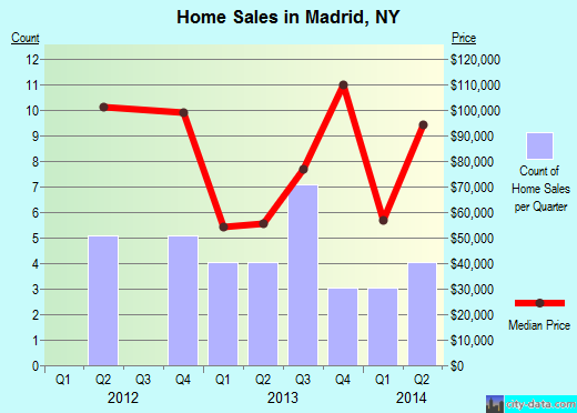Madrid,NY index of house prices