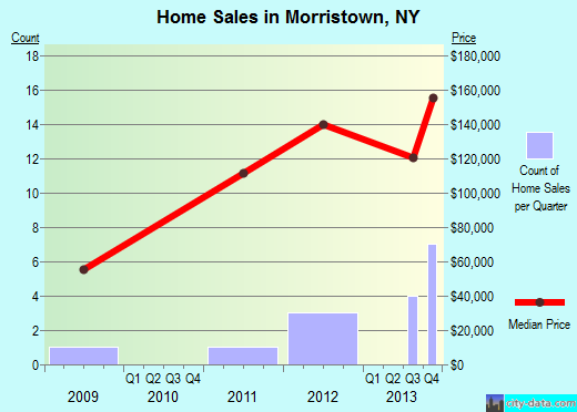 Morristown,NY real estate house value index trend