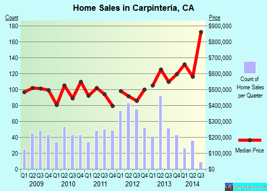 Carpinteria,CA index of house prices