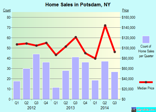 Potsdam,NY real estate house value index trend