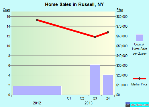 Russell,NY real estate house value index trend