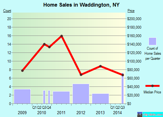 Waddington,NY real estate house value index trend