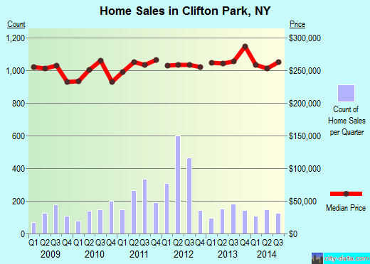Clifton Park,NY real estate house value index trend