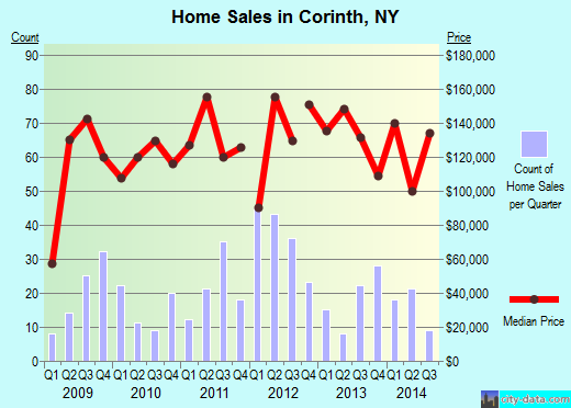 Corinth,NY real estate house value index trend