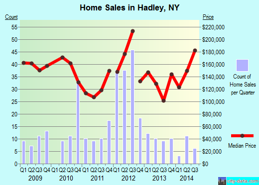 Hadley,NY real estate house value index trend