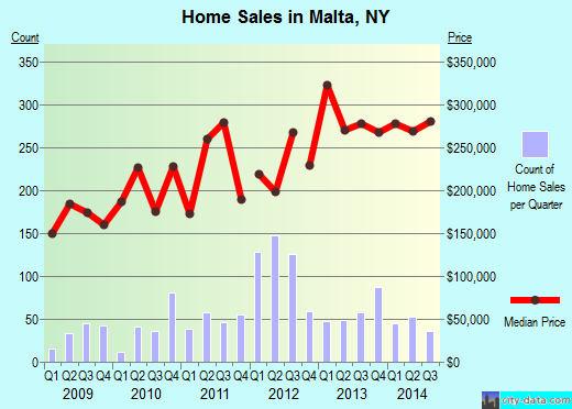 Malta,NY real estate house value index trend