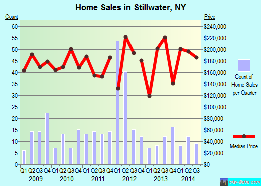 Stillwater,NY real estate house value index trend
