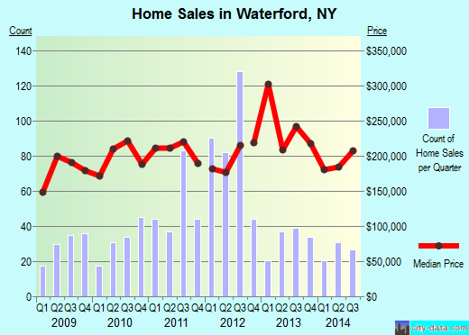 Waterford,NY real estate house value index trend