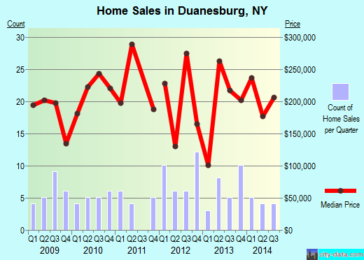 Duanesburg,NY real estate house value index trend