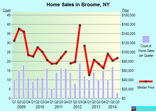Broome,NY real estate house value index trend