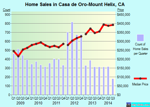 Casa de Oro-Mount Helix,CA real estate house value index trend