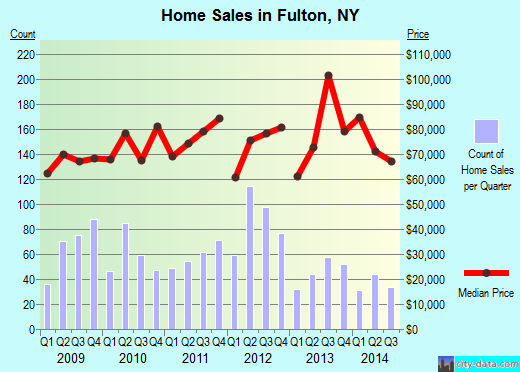 Fulton,NY real estate house value index trend