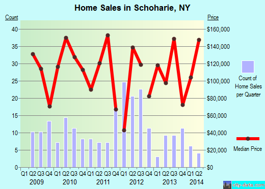 Schoharie,NY real estate house value index trend