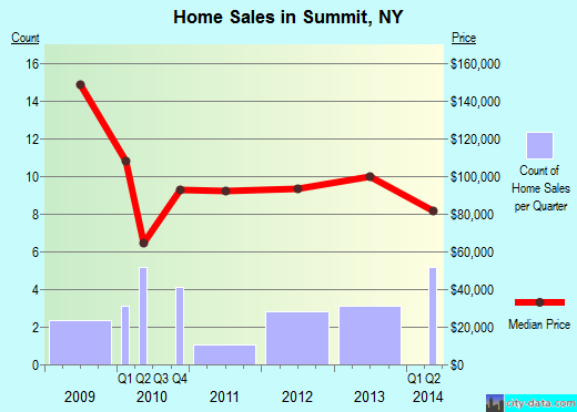Summit,NY real estate house value index trend