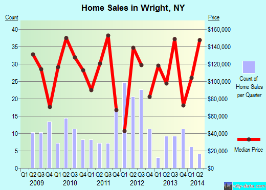 Wright,NY real estate house value index trend