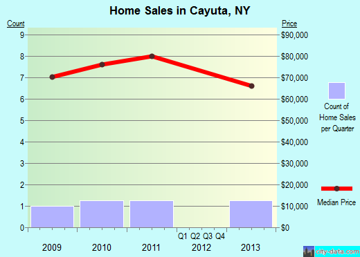 Cayuta,NY real estate house value index trend