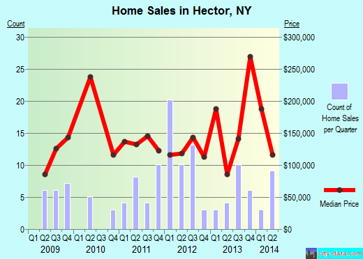Hector,NY real estate house value index trend