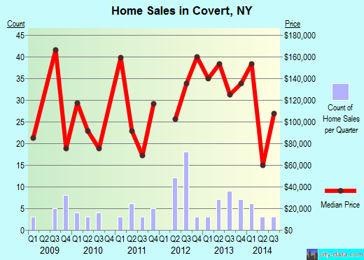 Covert,NY real estate house value index trend