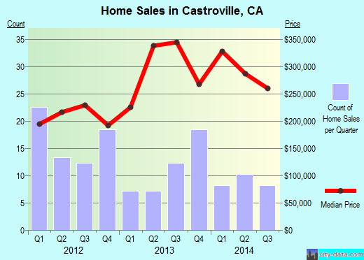 Castroville,CA real estate house value index trend