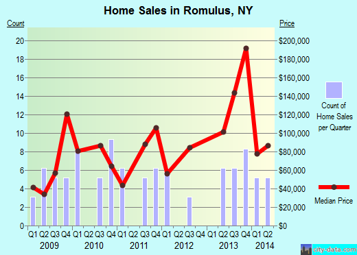 Romulus,NY real estate house value index trend