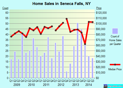 Seneca Falls,NY real estate house value index trend