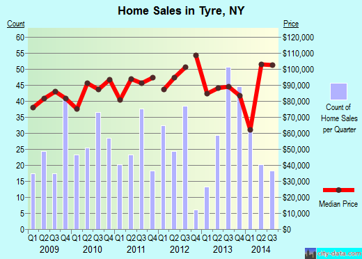 Tyre,NY real estate house value index trend