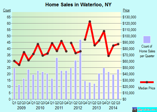 Waterloo,NY real estate house value index trend