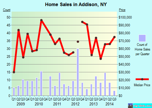 Addison,NY real estate house value index trend
