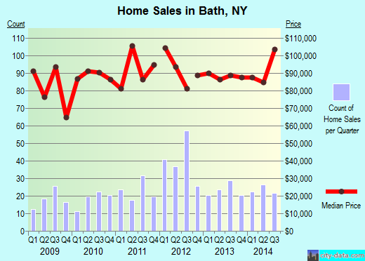 Bath,NY real estate house value index trend