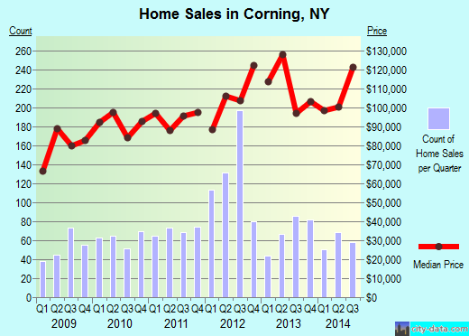 Corning,NY real estate house value index trend